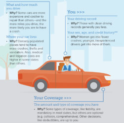 Car Insurance - Top Tips To Trim Your Insurance Bills